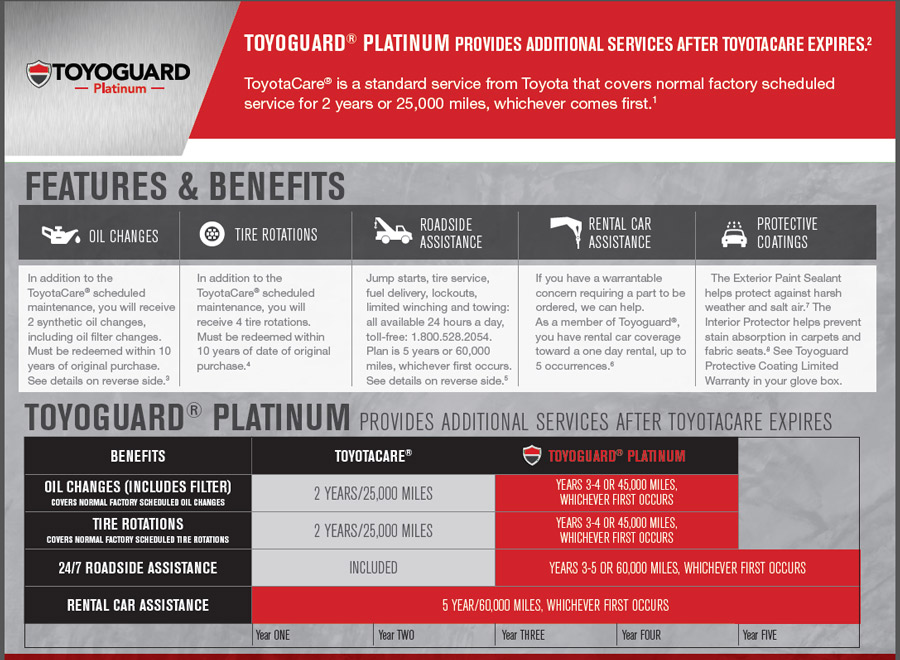24 Hour Oil Change >> Toyoguard Delray Near West Palm Beach Deerfield Boynton